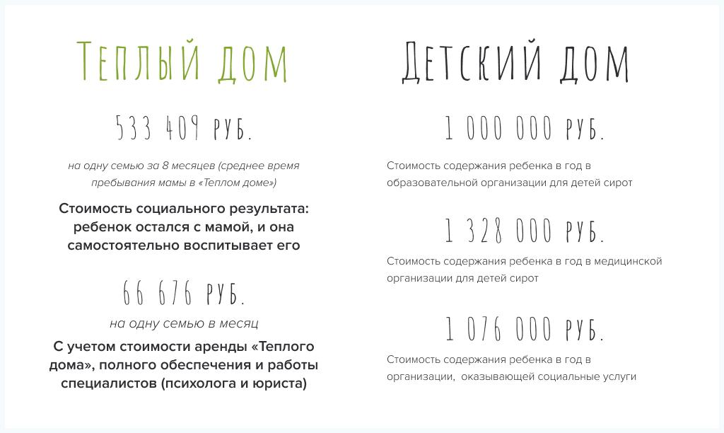 Данные по стоимости содержания детей в учреждениях были предоставлены Министерством просвещения (Письмо №ПГ-МП-4318 от 11.02.2021).